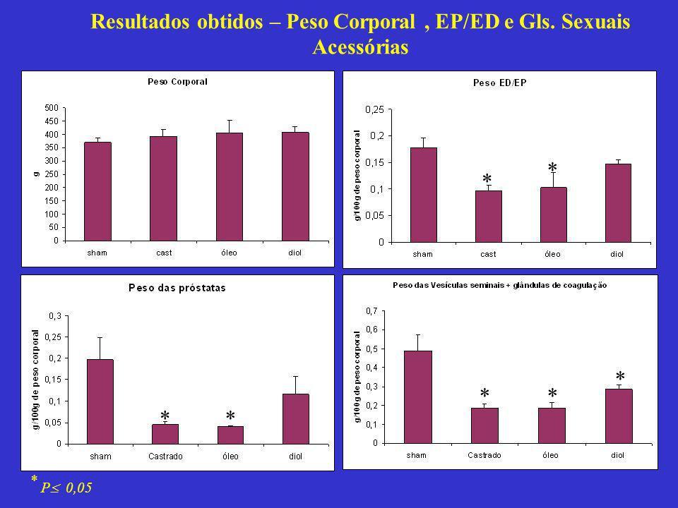 Resultados obtidos – Peso Corporal, EP/ED e Gls. Sexuais Acessórias * * ** ** * * P 0,05