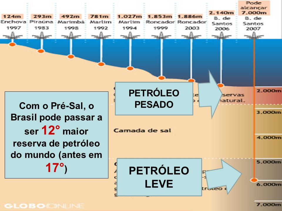 As rochas pré-sal situam-se a mais de 5000 metros de profundidade e estendem-se do Espírito Santo a Santa Catarina. A GRANDE NOVIDADE...