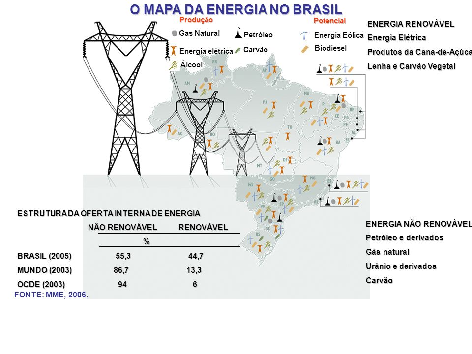 O MAPA DA ENERGIA NO BRASIL Gas Natural Energia elétrica Álcool Petróleo Carvão Energia Eólica Biodiesel Produção Potencial FONTE: MME, 2006.