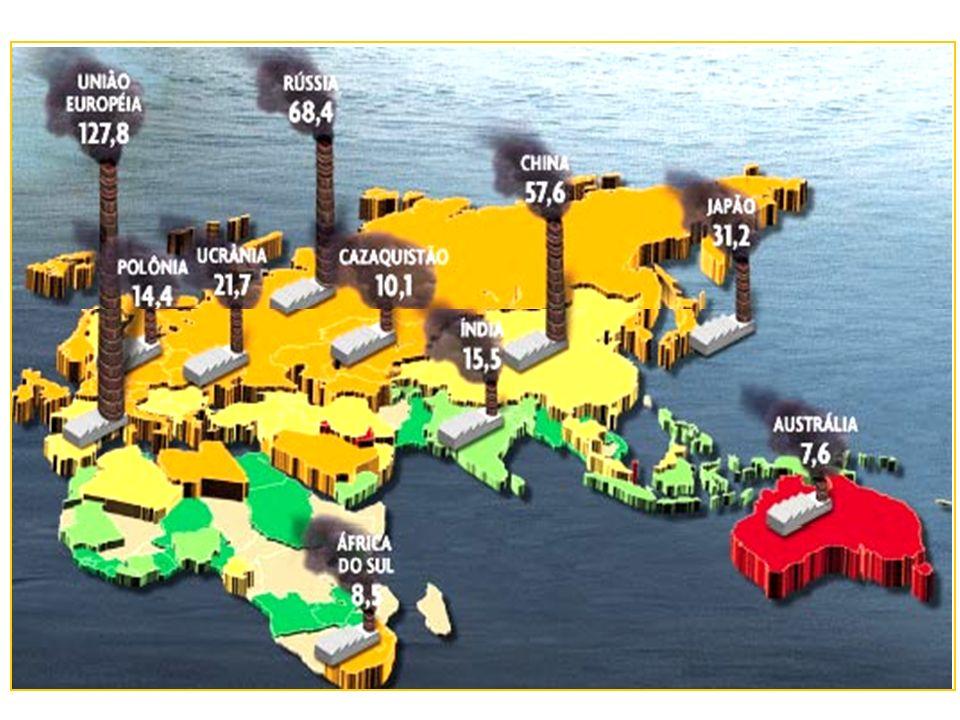 Países recordes na emissão de Gás Carbônico EUA União Européia Rússia Índice Brasileiro menos de 4% do total americano