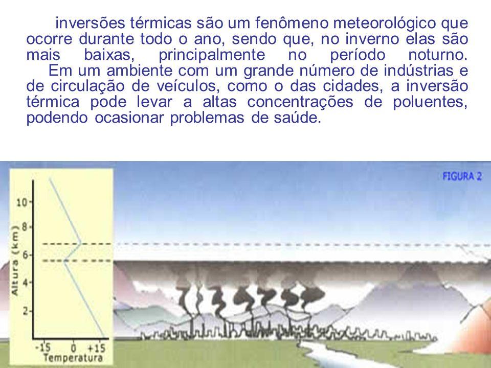 5. Inversão Térmica Nos primeiros 10 quilômetros da atmosfera, normalmente, o ar vai se resfriando à medida que nos distanciamos da superfície da terr