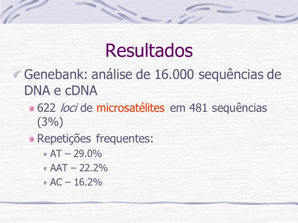 Resultados Genebank: análise de 16.000 sequências de DNA e cDNA 622 loci de microsatélites em 481 sequências (3%) Repetições frequentes: AT – 29.0% AAT – 22.2% AC – 16.2%