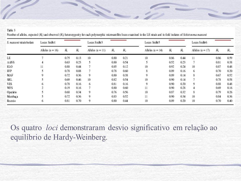 Os quatro loci demonstraram desvio significativo em relação ao equilíbrio de Hardy-Weinberg.