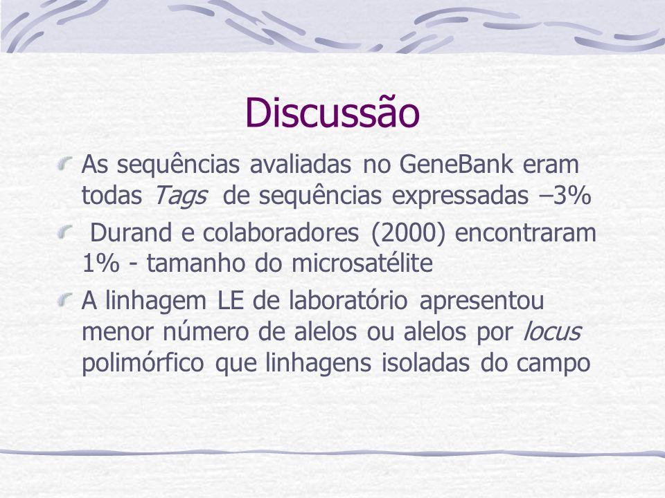 Discussão As sequências avaliadas no GeneBank eram todas Tags de sequências expressadas –3% Durand e colaboradores (2000) encontraram 1% - tamanho do microsatélite A linhagem LE de laboratório apresentou menor número de alelos ou alelos por locus polimórfico que linhagens isoladas do campo