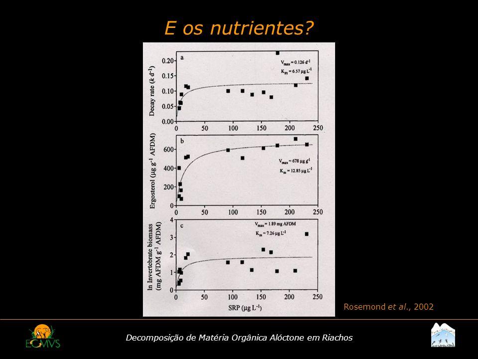 Decomposição de Matéria Orgânica Alóctone em Riachos E os nutrientes? Rosemond et al., 2002