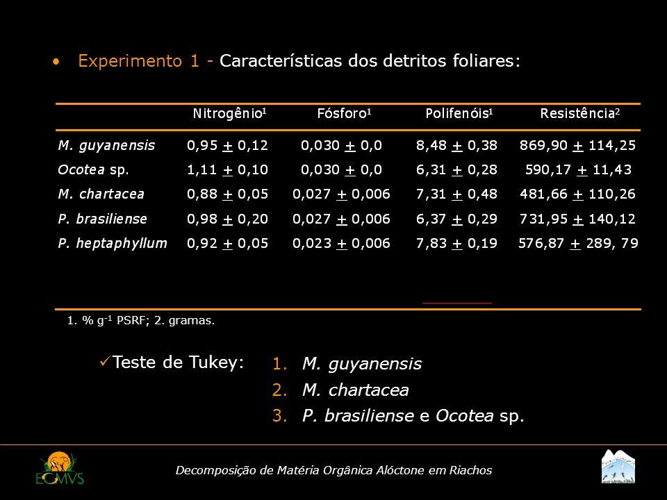 Decomposição de Matéria Orgânica Alóctone em Riachos 1. % g -1 PSRF; 2. gramas. 1 112 Experimento 1 - Características dos detritos foliares: Teste de