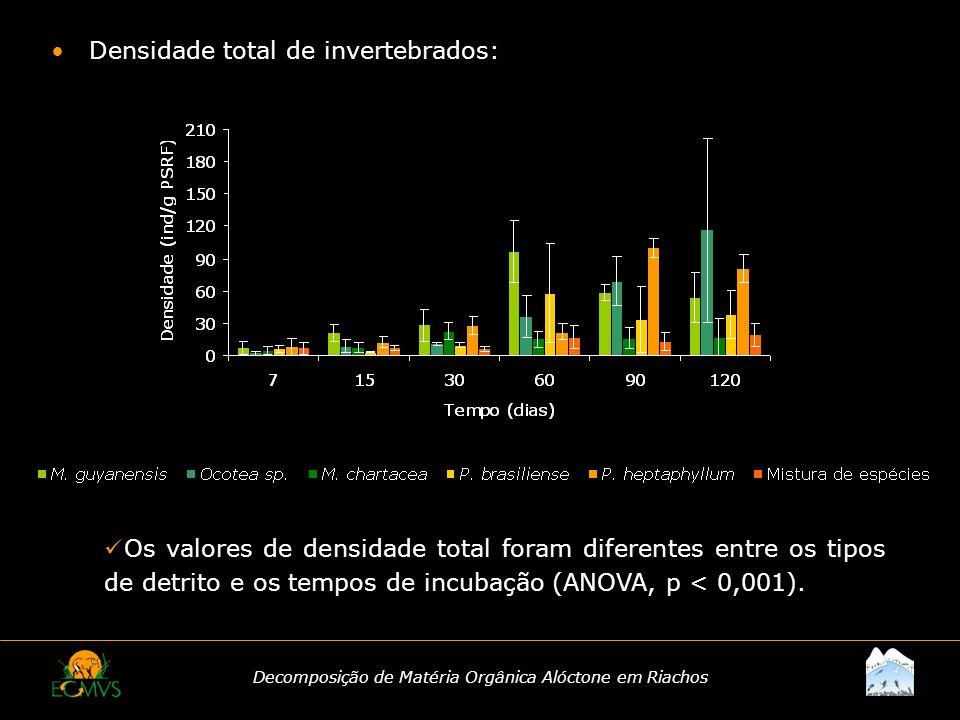 Decomposição de Matéria Orgânica Alóctone em Riachos Densidade total de invertebrados: Os valores de densidade total foram diferentes entre os tipos d