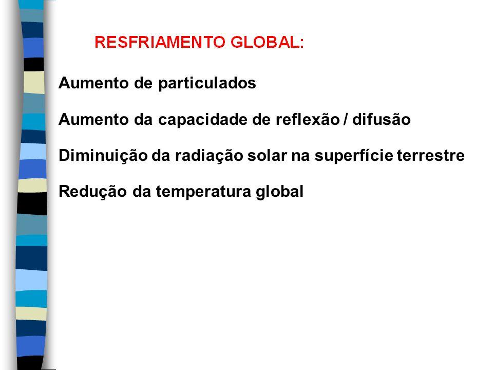 Aumento de particulados Aumento da capacidade de reflexão / difusão Diminuição da radiação solar na superfície terrestre Redução da temperatura global