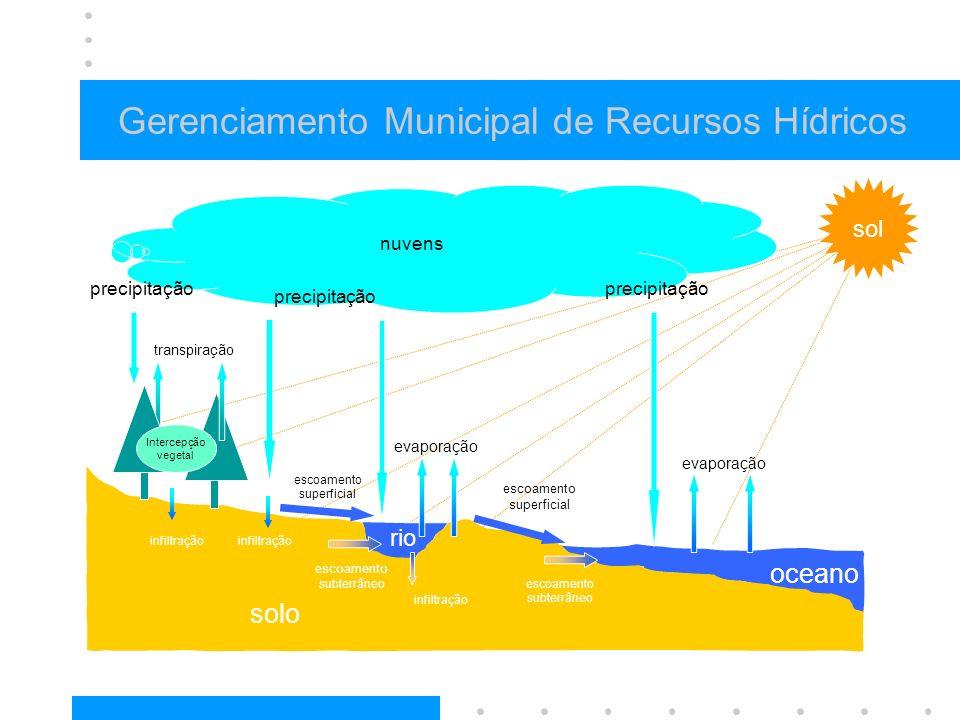 Gerenciamento Municipal de Recursos Hídricos solo oceano evaporação escoamento superficial escoamento subterrâneo infiltração nuvens infiltração trans