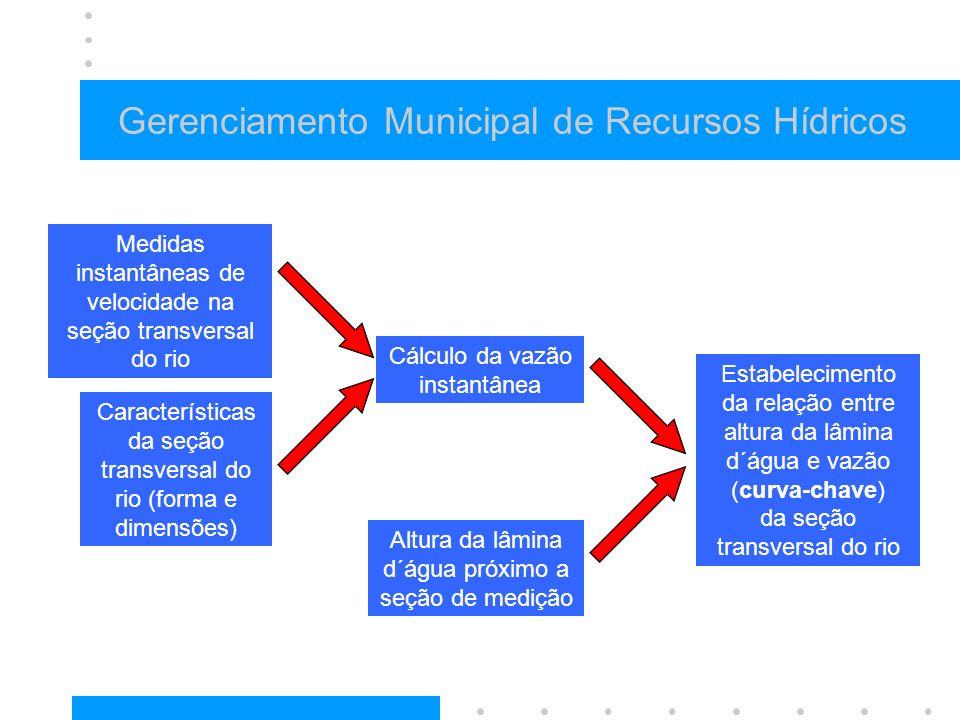 Gerenciamento Municipal de Recursos Hídricos Medidas instantâneas de velocidade na seção transversal do rio Características da seção transversal do ri