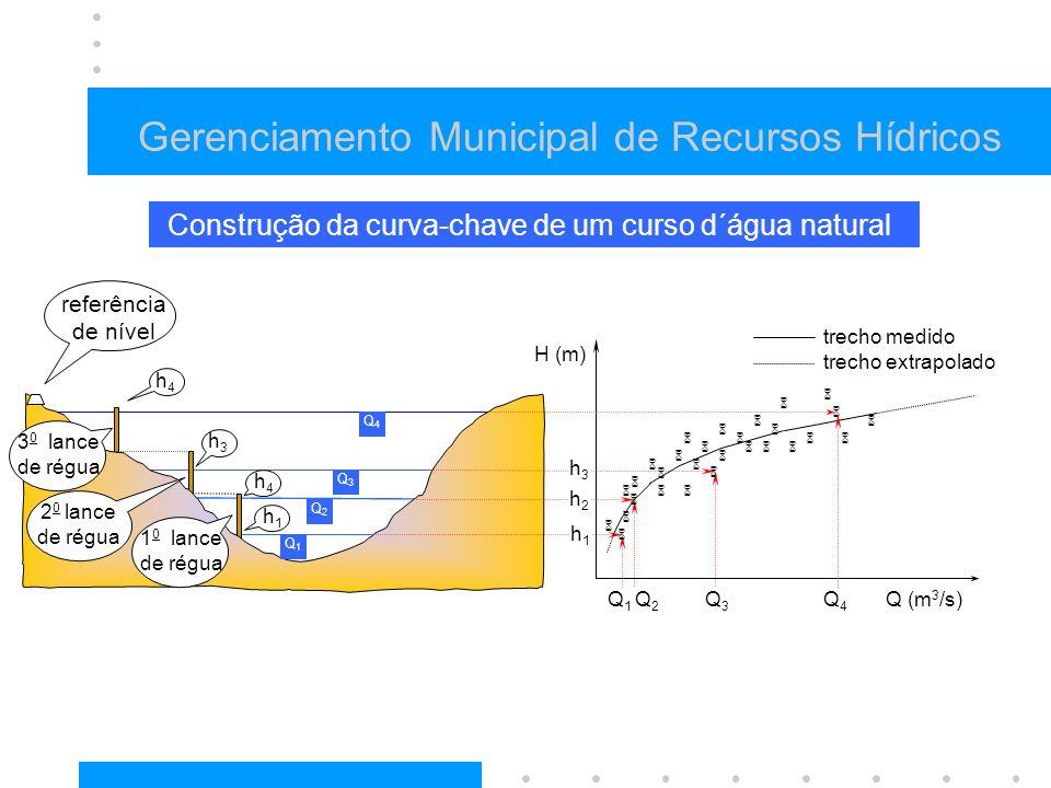 Gerenciamento Municipal de Recursos Hídricos h1h1 h2h2 h3h3 H (m) Q (m 3 /s) Construção da curva-chave de um curso d´água natural Q1Q1 Q2Q2 Q3Q3 Q3Q3 Q2Q2 Q1Q1 Q4Q4 Q4Q4 referência de nível h4h4 3 0 lance de régua 2 0 lance de régua 1 0 lance de régua h3h3 h1h1 h4h4 trecho medido trecho extrapolado