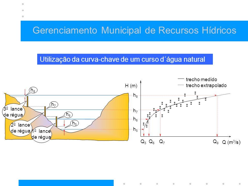 Gerenciamento Municipal de Recursos Hídricos h6h6 h7h7 h8h8 H (m) Q (m 3 /s ) Utilização da curva-chave de um curso d´água natural Q6Q6 Q7Q7 trecho medido trecho extrapolado Q8Q8 Q5Q5 3 0 lance de régua h5h5 h5h5 1 0 lance de régua 2 0 lance de régua h6h6 h7h7 h8h8