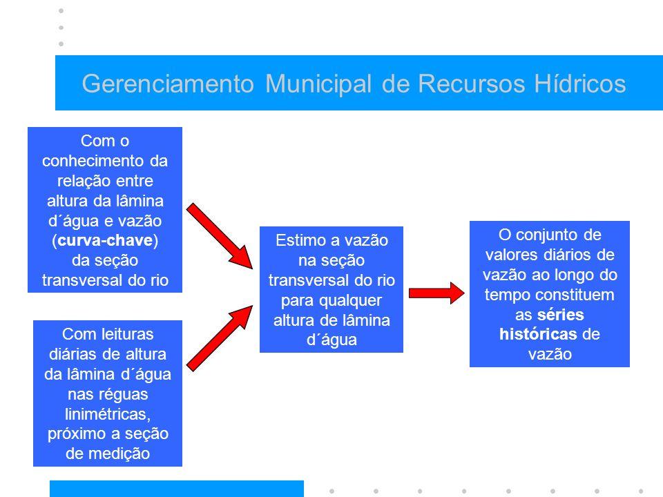 Gerenciamento Municipal de Recursos Hídricos O conjunto de valores diários de vazão ao longo do tempo constituem as séries históricas de vazão Estimo