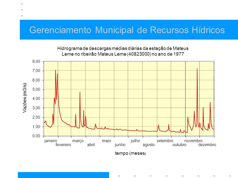 Gerenciamento Municipal de Recursos Hídricos Hidrograma de descargas médias diárias da estação de Mateus Leme no ribeirão Mateus Leme (40823000) no an