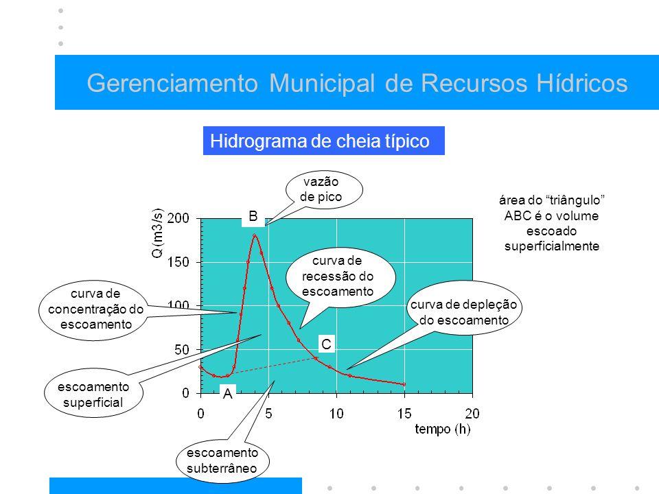 Gerenciamento Municipal de Recursos Hídricos Hidrograma de cheia típico curva de recessão do escoamento curva de concentração do escoamento vazão de pico escoamento superficial curva de depleção do escoamento escoamento subterrâneo B A C área do triângulo ABC é o volume escoado superficialmente