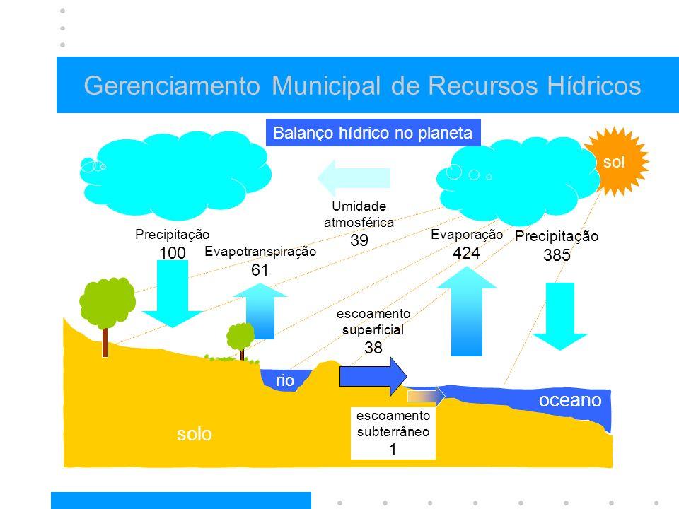 Gerenciamento Municipal de Recursos Hídricos solo oceano Evaporação 424 Evapotranspiração 61 escoamento superficial 38 escoamento subterrâneo 1 rio so