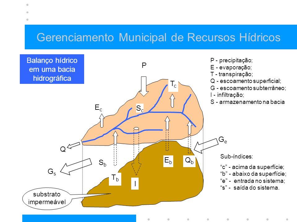 Gerenciamento Municipal de Recursos Hídricos infiltração nuvens infiltração sol Balanço hídrico em uma bacia hidrográfica P GeGe GsGs EcEc TcTc I Q EbEb QbQb TbTb SbSb ScSc P - precipitação; E - evaporação; T - transpiração; Q - escoamento superficial; G - escoamento subterrâneo; I - infiltração; S - armazenamento na bacia substrato impermeável Sub-índices: c - acima da superfície; b - abaixo da superfície; e - entrada no sistema; s - saída do sistema.