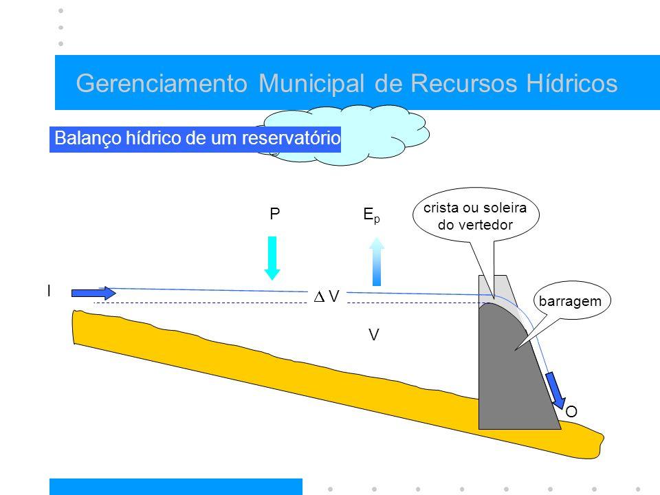 Gerenciamento Municipal de Recursos Hídricos P I O EpEp V V crista ou soleira do vertedor Balanço hídrico de um reservatório barragem