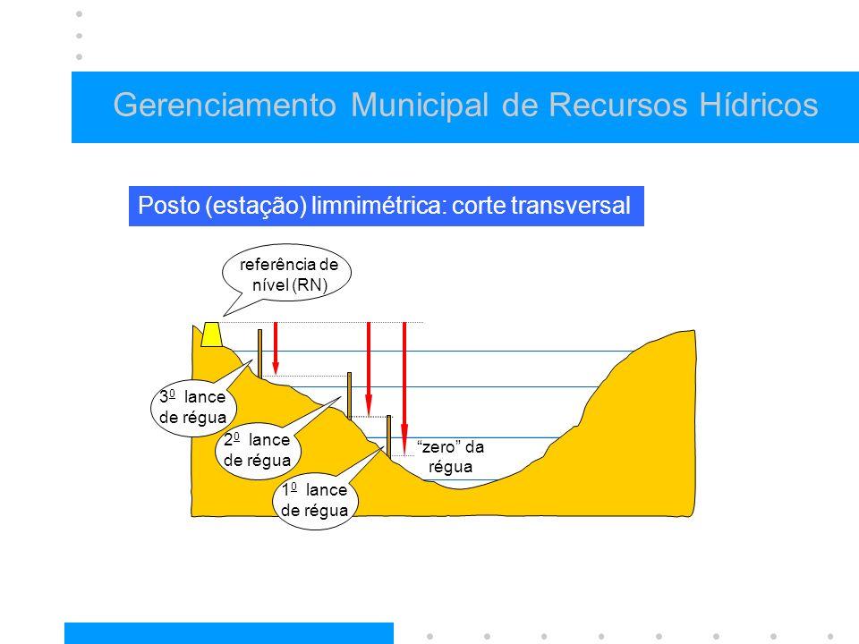 Gerenciamento Municipal de Recursos Hídricos Posto (estação) limnimétrica: corte transversal 3 0 lance de régua 1 0 lance de régua 2 0 lance de régua referência de nível (RN) zero da régua