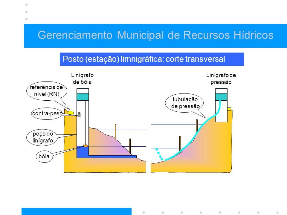 Gerenciamento Municipal de Recursos Hídricos Posto (estação) limnigráfica: corte transversal referência de nível (RN) Linígrafo de bóia Linígrafo de pressão poço do linígrafo bóia contra-peso tubulação de pressão