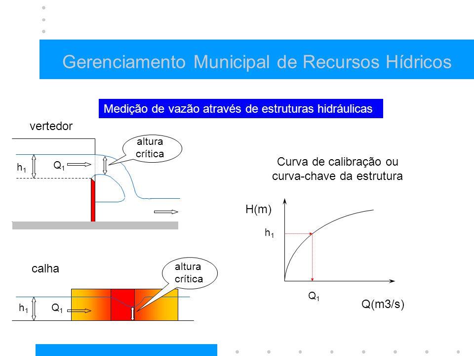 Gerenciamento Municipal de Recursos Hídricos H(m) Q(m3/s) vertedor calha h1h1 h1h1 h1h1 altura crítica Medição de vazão através de estruturas hidráulicas Curva de calibração ou curva-chave da estrutura Q1Q1 Q1Q1 Q1Q1