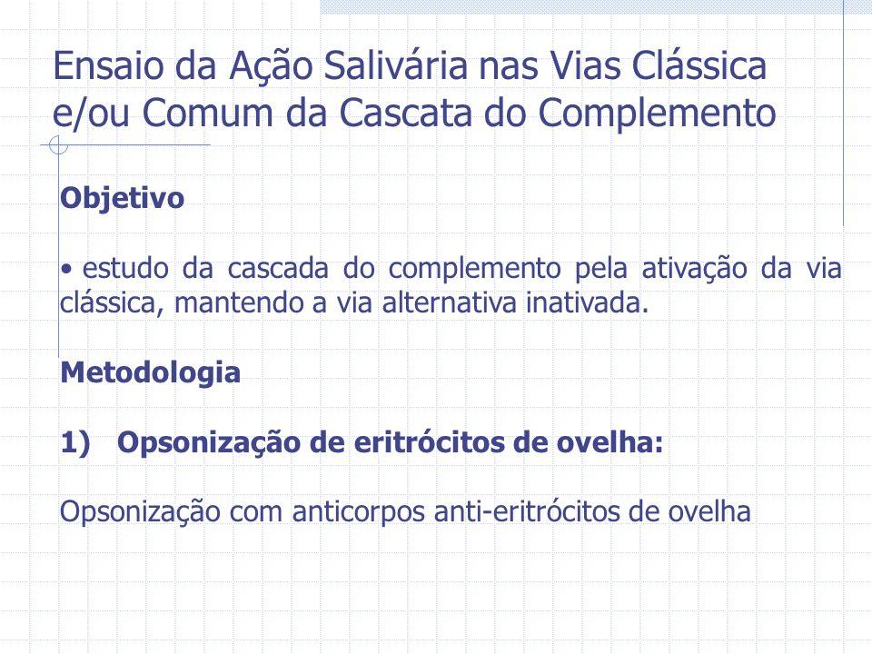 Objetivo estudo da cascada do complemento pela ativação da via clássica, mantendo a via alternativa inativada. Metodologia 1) Opsonização de eritrócit