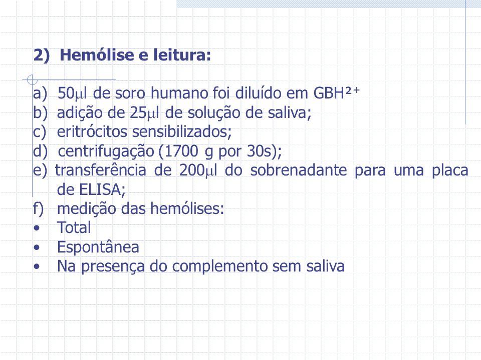 2) Hemólise e leitura: a) 50 l de soro humano foi diluído em GBH² + b)adição de 25 l de solução de saliva; c)eritrócitos sensibilizados; d) centrifuga