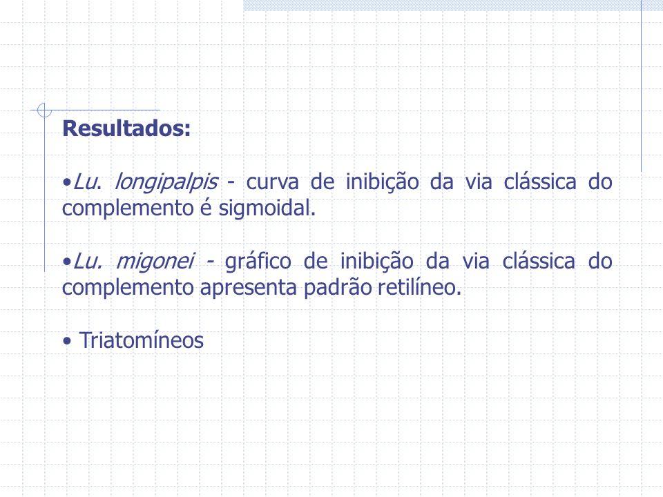 Resultados: Lu. longipalpis - curva de inibição da via clássica do complemento é sigmoidal. Lu. migonei - gráfico de inibição da via clássica do compl