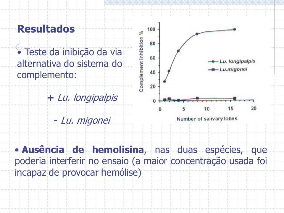 Resultados Teste da inibição da via alternativa do sistema do complemento: + Lu. longipalpis - Lu. migonei Ausência de hemolisina, nas duas espécies,