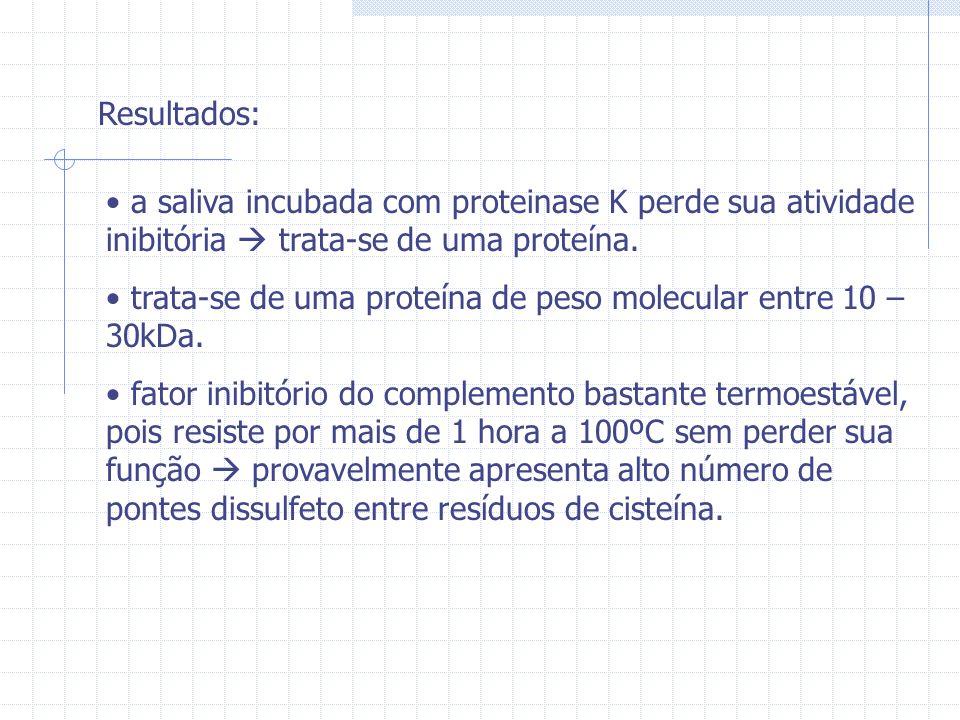Resultados: a saliva incubada com proteinase K perde sua atividade inibitória trata-se de uma proteína. trata-se de uma proteína de peso molecular ent