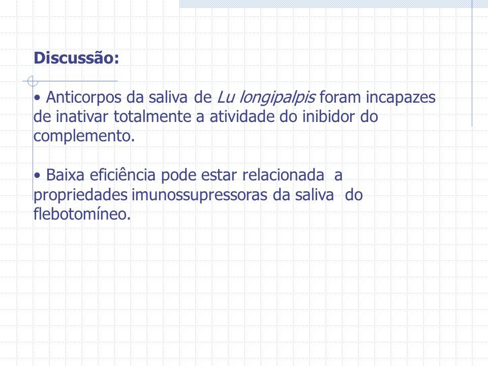 Discussão: Anticorpos da saliva de Lu longipalpis foram incapazes de inativar totalmente a atividade do inibidor do complemento. Baixa eficiência pode