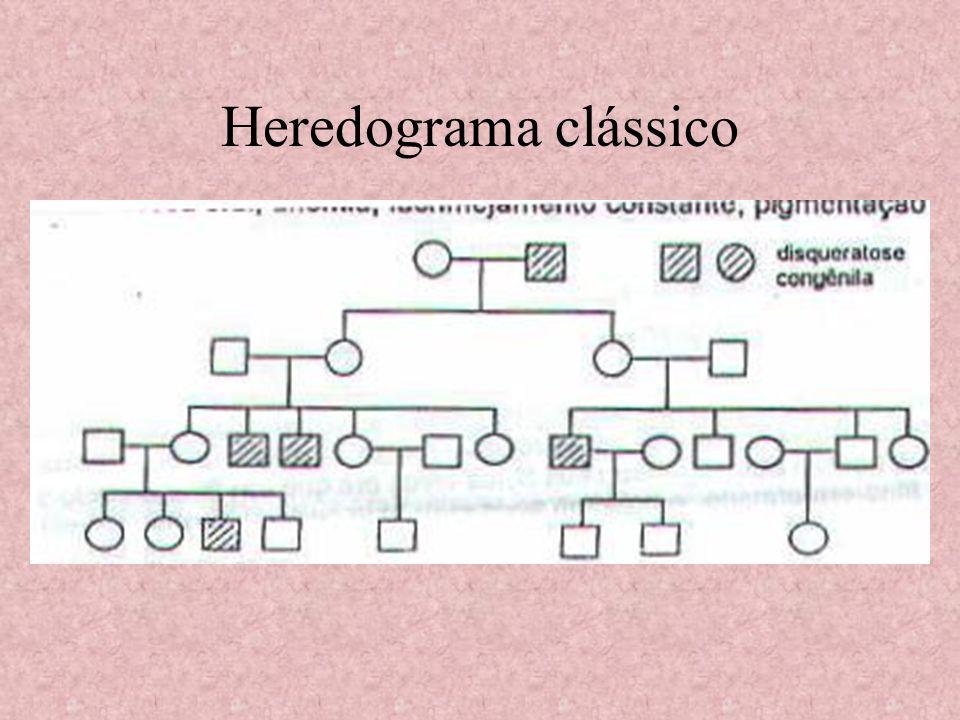 Heredograma clássico