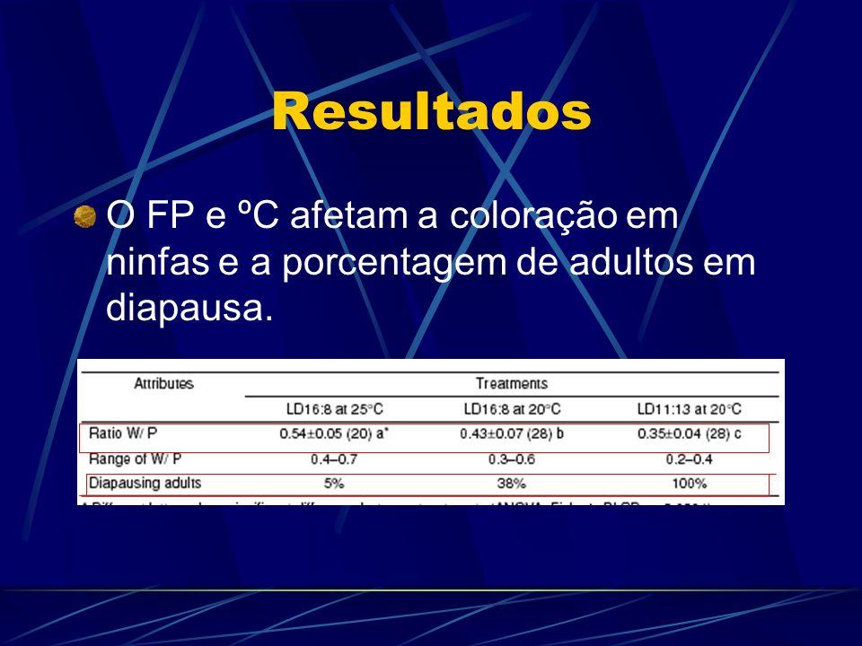 Resultados O FP e ºC afetam a coloração em ninfas e a porcentagem de adultos em diapausa.