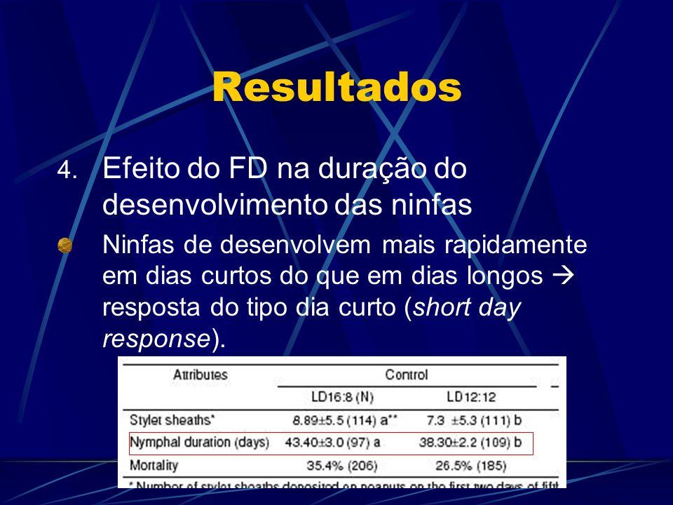 Resultados 4. Efeito do FD na duração do desenvolvimento das ninfas Ninfas de desenvolvem mais rapidamente em dias curtos do que em dias longos respos