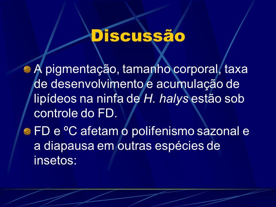 Discussão A pigmentação, tamanho corporal, taxa de desenvolvimento e acumulação de lipídeos na ninfa de H. halys estão sob controle do FD. FD e ºC afe