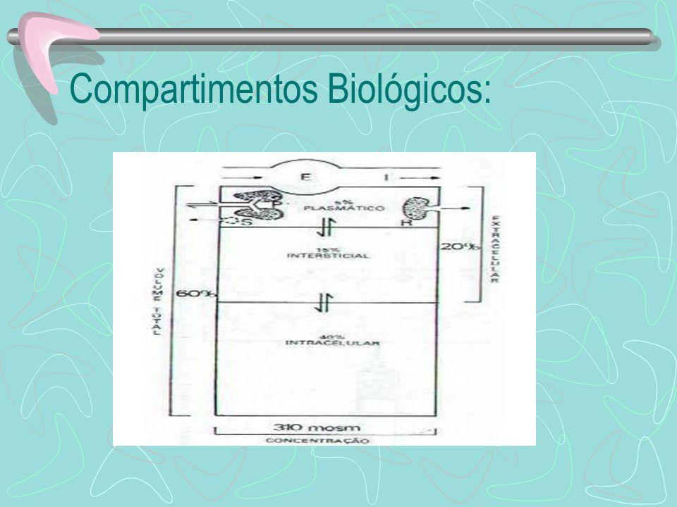 Compartimentos Biológicos: