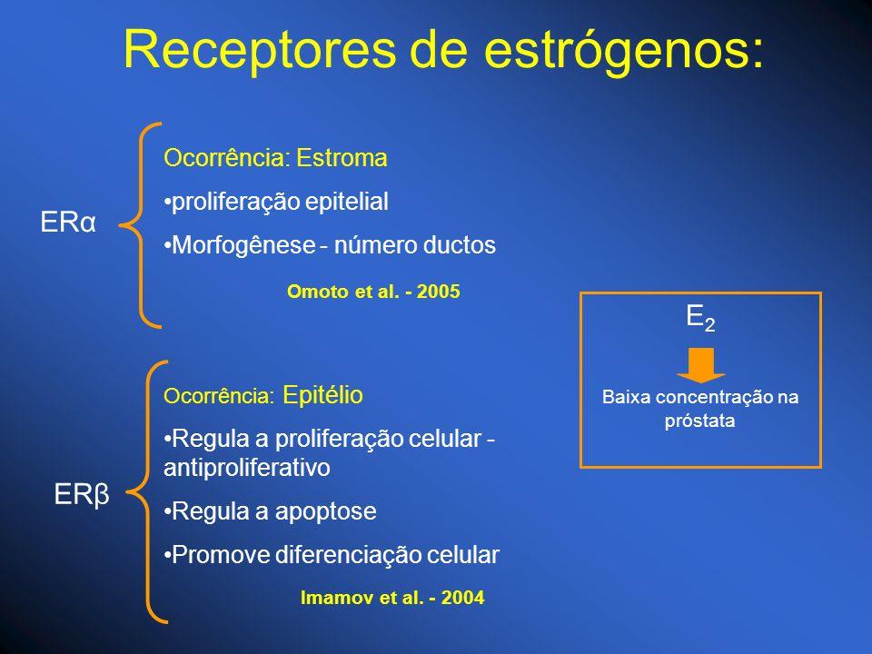 Receptores de estrógenos: ERβ Ocorrência: Epitélio Regula a proliferação celular - antiproliferativo Regula a apoptose Promove diferenciação celular E