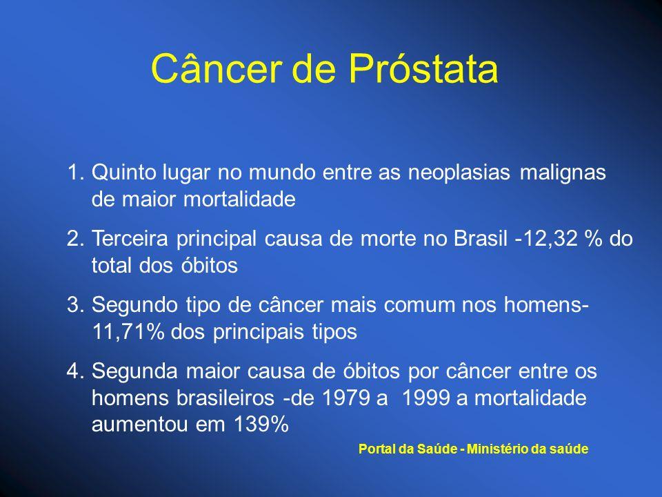 Câncer de Próstata 1.Quinto lugar no mundo entre as neoplasias malignas de maior mortalidade 2.Terceira principal causa de morte no Brasil -12,32 % do