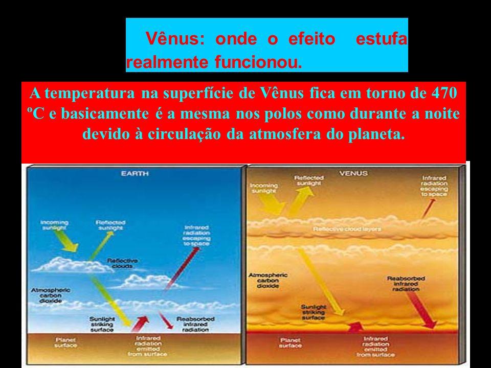 Vênus: onde o efeito estufa realmente funcionou. A temperatura na superfície de Vênus fica em torno de 470 ºC e basicamente é a mesma nos polos como d