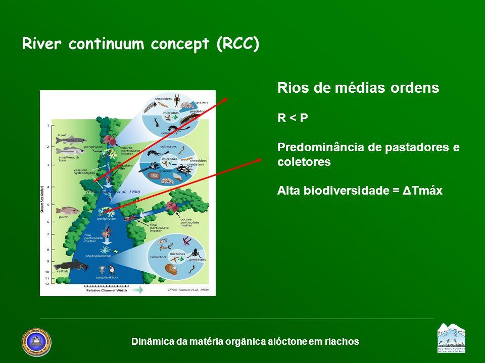 Dinâmica da matéria orgânica alóctone em riachos River continuum concept (RCC) Rios de médias ordens R < P Predominância de pastadores e coletores Alt