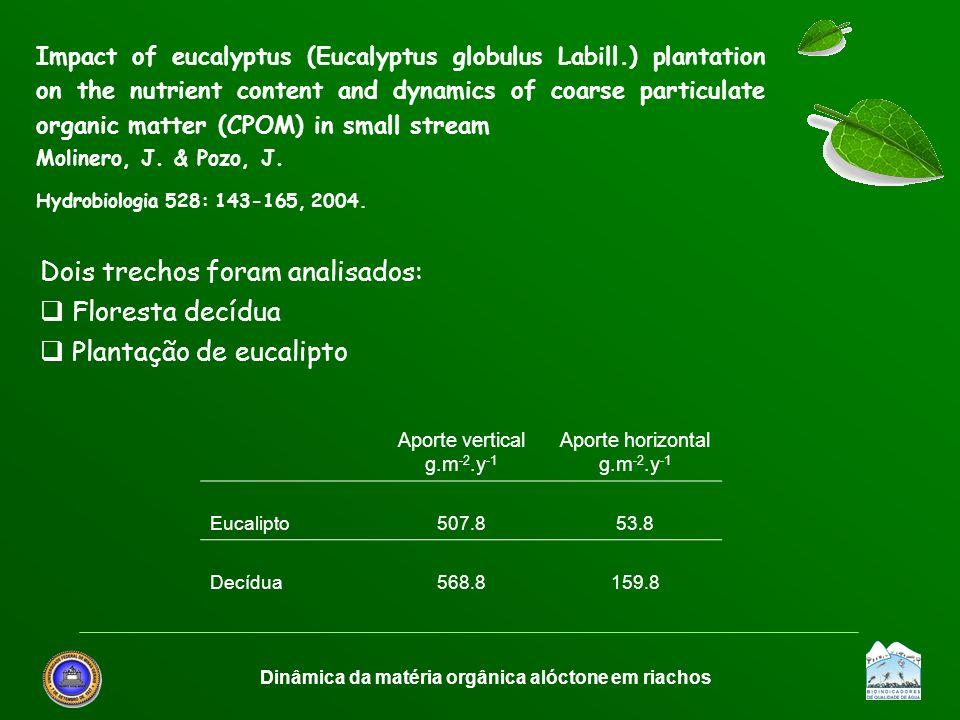 Dinâmica da matéria orgânica alóctone em riachos Dois trechos foram analisados: Floresta decídua Plantação de eucalipto Aporte vertical g.m -2.y -1 Ap