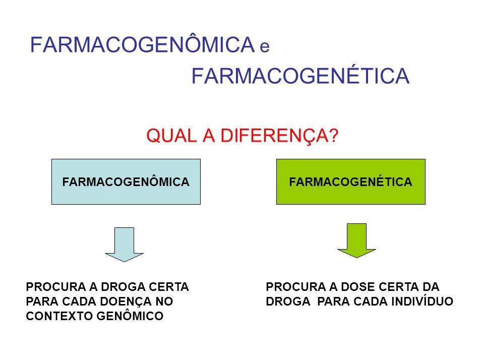 FARMACOGENÔMICA e FARMACOGENÉTICA QUAL A DIFERENÇA? FARMACOGENÔMICAFARMACOGENÉTICA PROCURA A DOSE CERTA DA DROGA PARA CADA INDIVÍDUO PROCURA A DROGA C