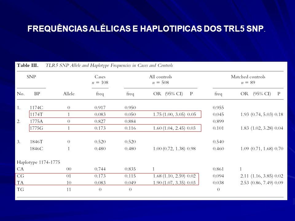 FREQUÊNCIAS ALÉLICAS E HAPLOTIPICAS DOS TRL5 SNP.