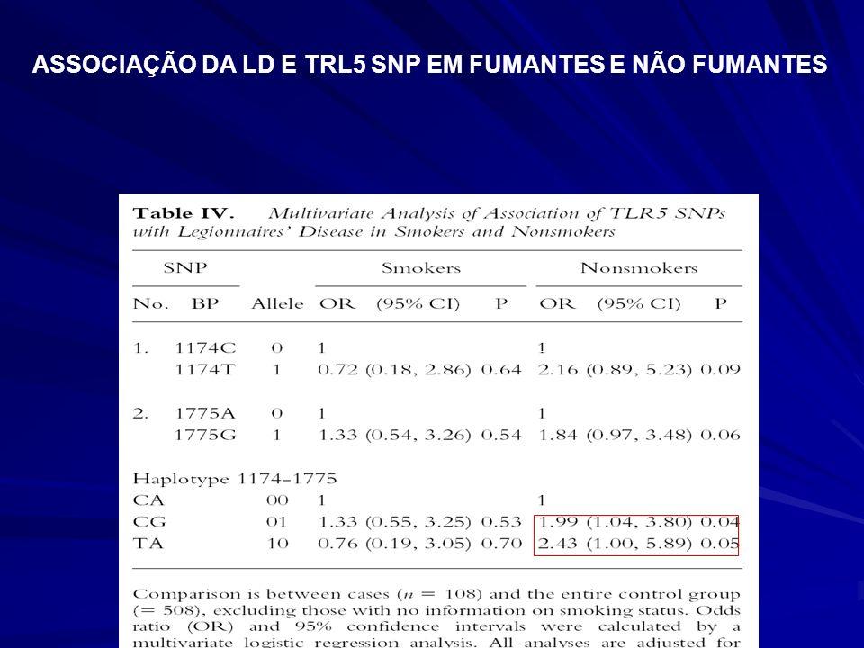 ASSOCIAÇÃO DA LD E TRL5 SNP EM FUMANTES E NÃO FUMANTES
