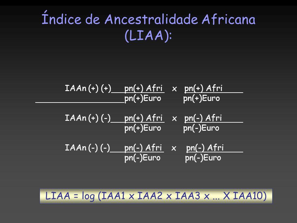 IAAn (+) (+)pn(+) Afri x pn(+) Afri pn(+)Euro pn(+)Euro IAAn (+) (-)pn(+) Afri x pn(-) Afri pn(+)Euro pn(-)Euro IAAn (-) (-)pn(-) Afri x pn(-) Afri pn