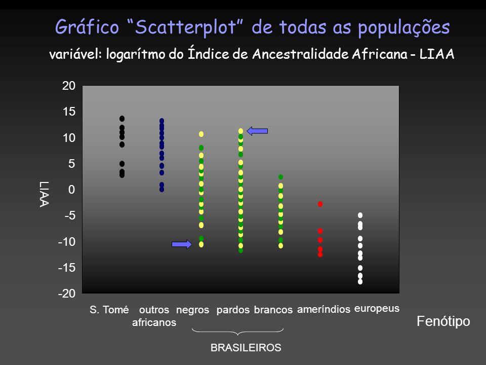 LIAA -20 -15 -10 -5 0 5 10 15 20 S. Toméoutros africanos negrospardosbrancos ameríndios europeus BRASILEIROS Fenótipo Gráfico Scatterplot de todas as