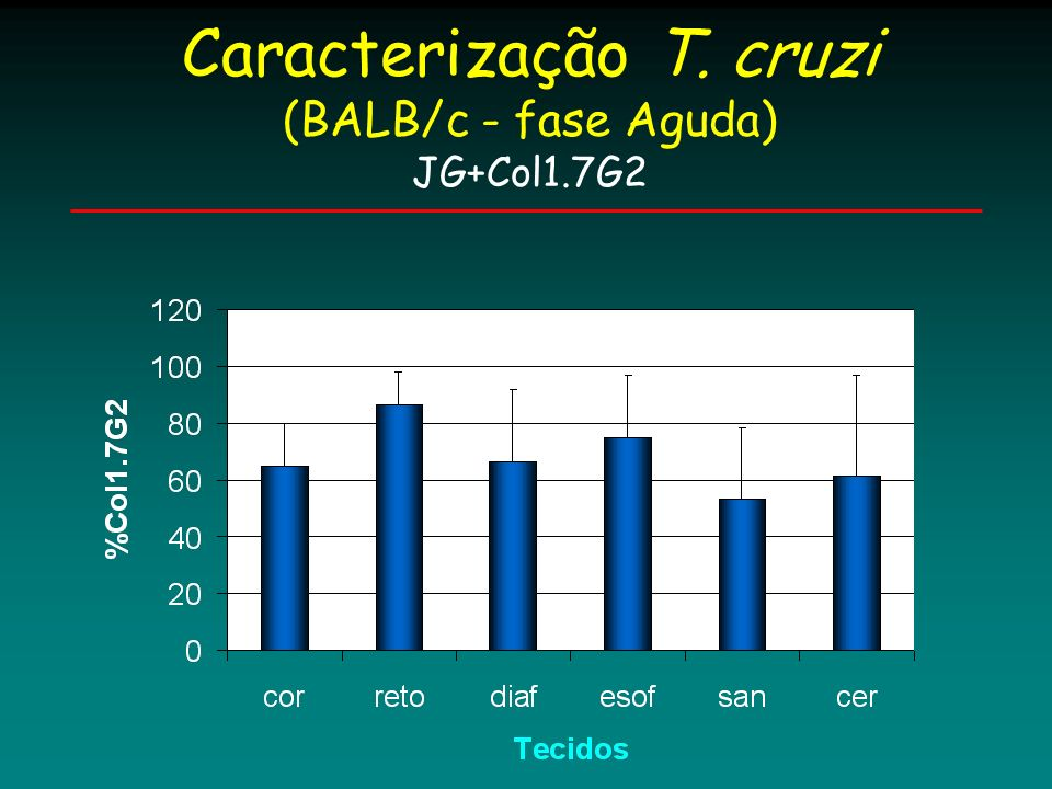 Caracterização T. cruzi (BALB/c - fase Aguda) JG+Col1.7G2