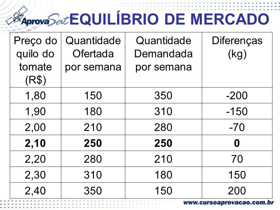 EQUILÍBRIO DE MERCADO Preço do quilo do tomate (R$) Quantidade Ofertada por semana Quantidade Demandada por semana Diferenças (kg) 1,80150350-200 1,90
