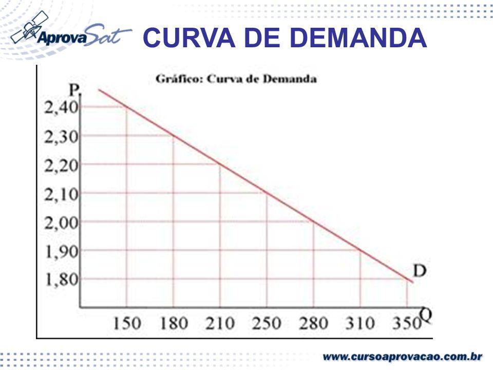 CURVA DE DEMANDA