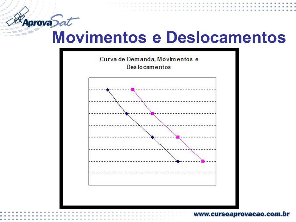 Movimentos e Deslocamentos